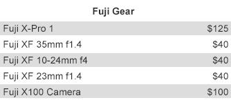 Fuji Gear